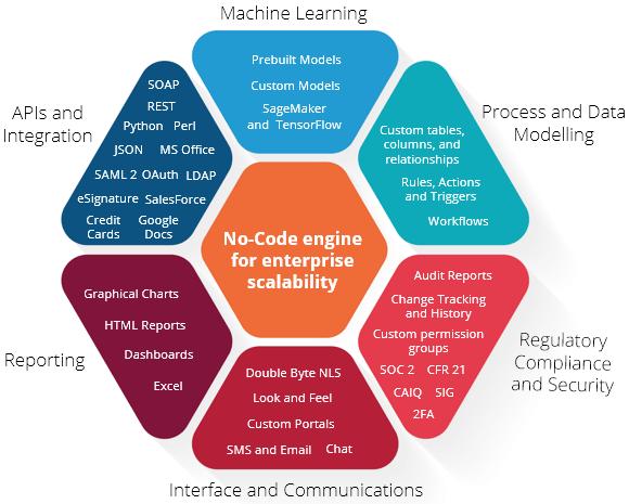 Full No-Code engine for enterprise scalability