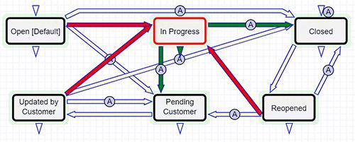 Sample Workflows