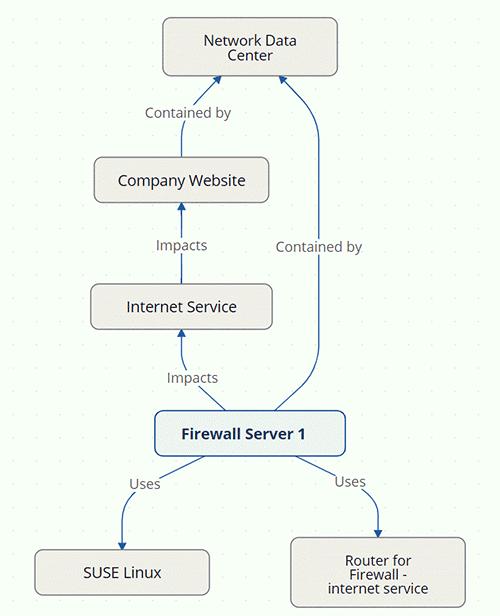 Asset Diagrams