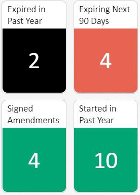 Numeric Dashboard Widget