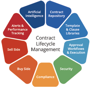 Contract Lifecycle Management Suite