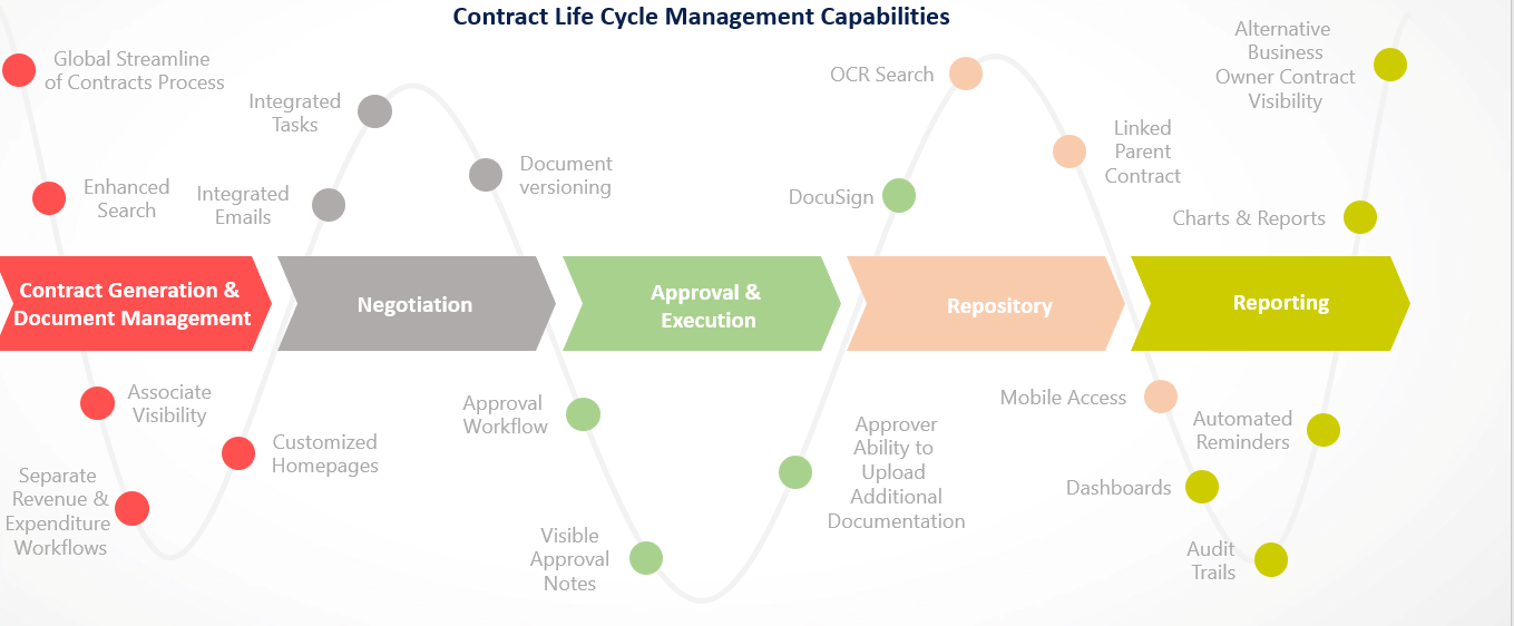 BISSELL Homecare CLM capabilities process map